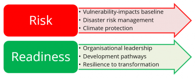 b2ap3_thumbnail_GCAP-Risk-to-Resilience-graphic.PNG